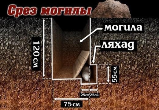 устройство мусульманской могилы