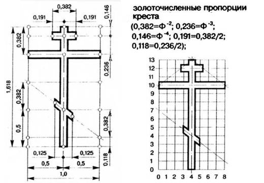 пропорции православного креста